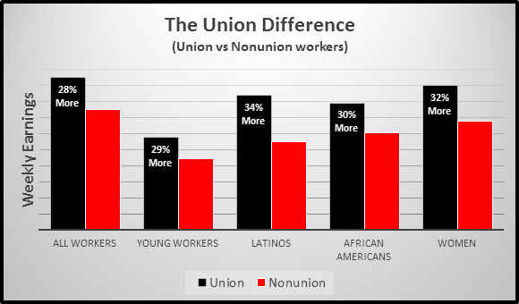 union difference
